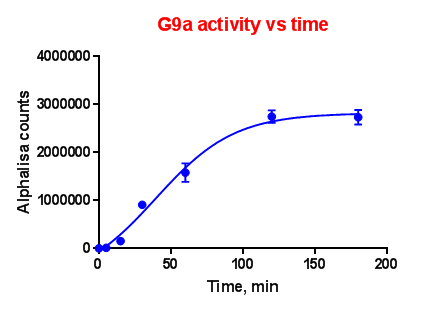 G9a Activity VS Time