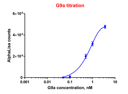 G9a Titration